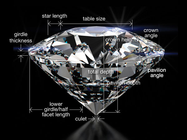 Visionary Jewelers Diamond Education